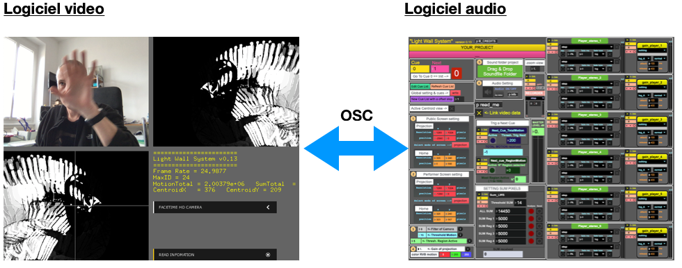 LWS_logiciel video et audio via OSC
